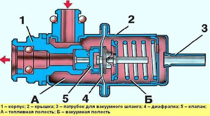 Схема регулятора давления топлива